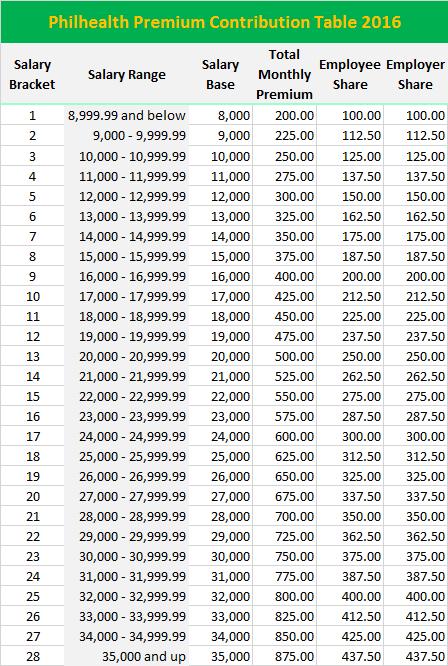 new-philhealth-contribution-table-2016