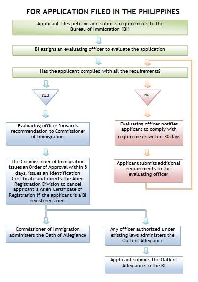 Dual Citizenship 2