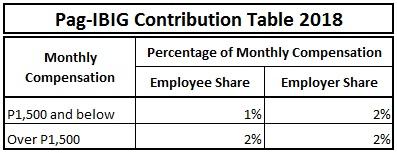 Pagibig Contribution Table 2018